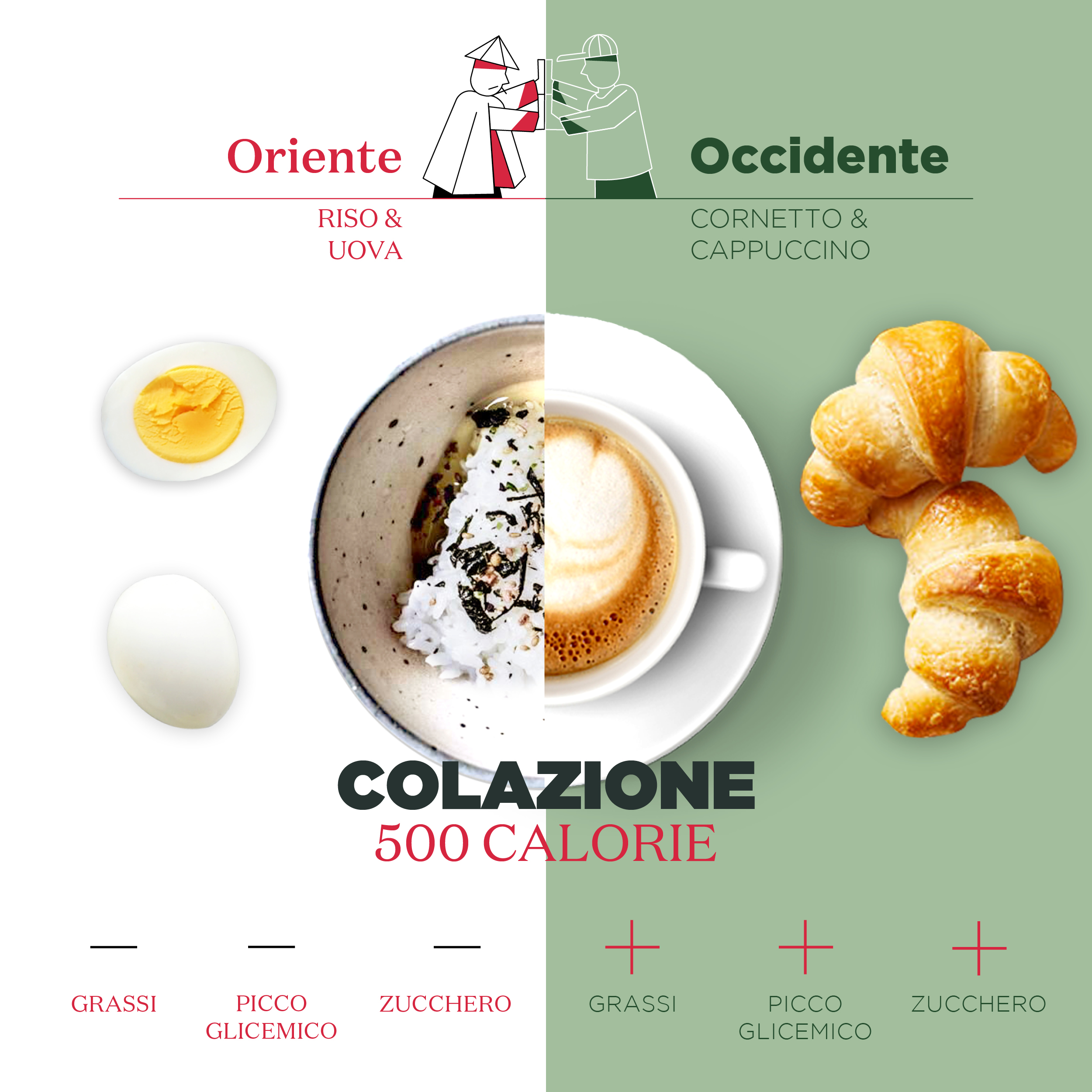 Oriente VS Occidente Colazione