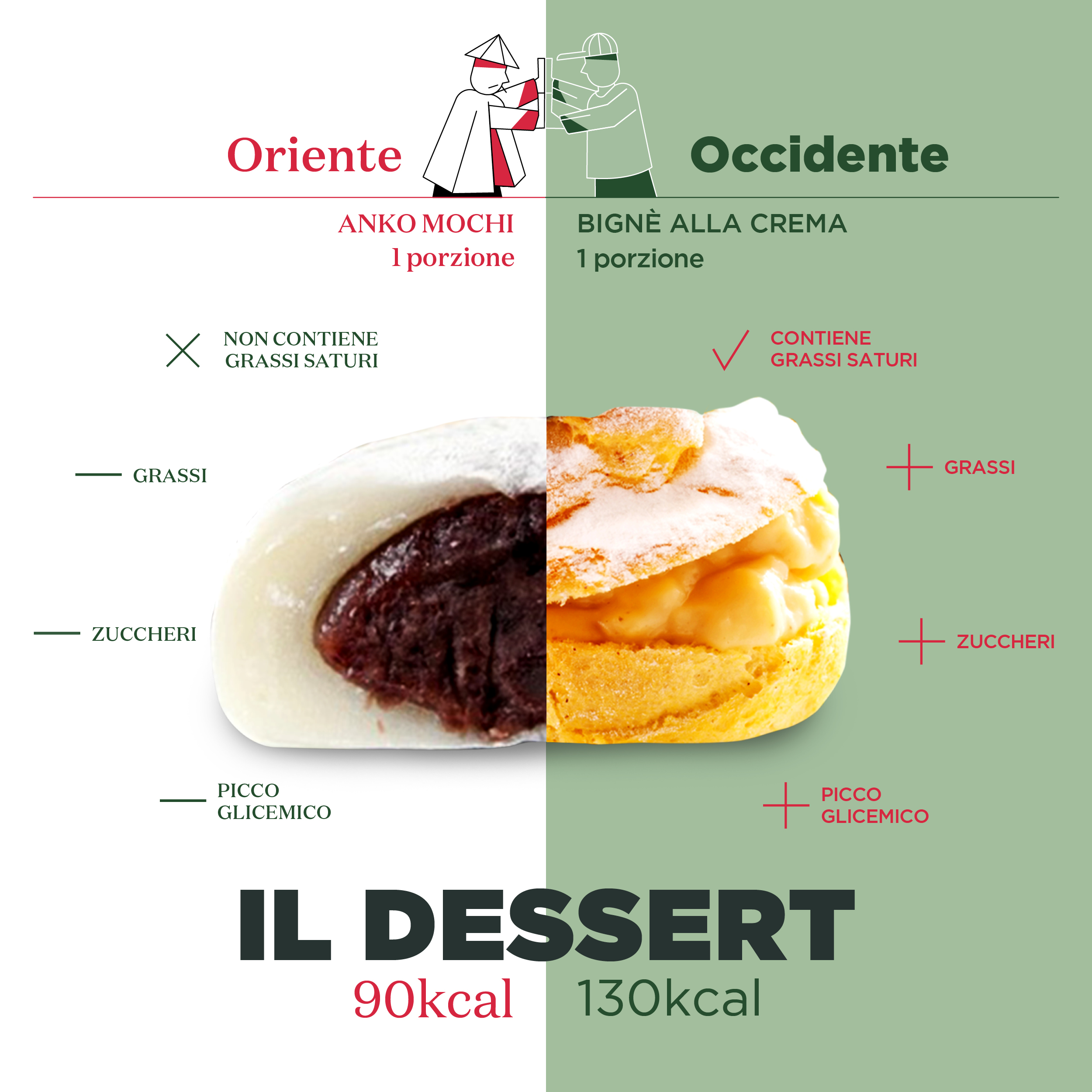 Oriente VS Occidente Dessert