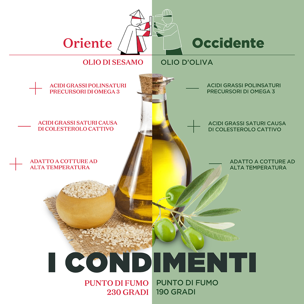 Oriente VS Occidente i Condimenti
